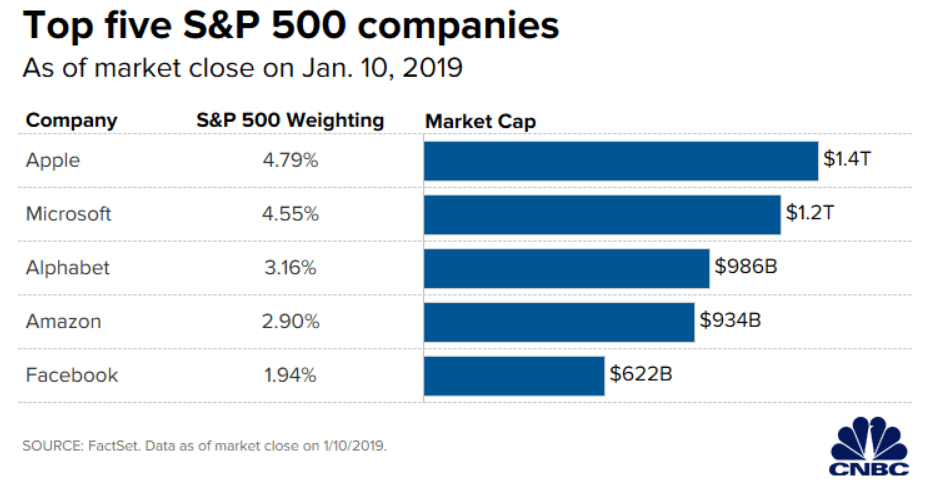 Top five S&P 500 Companies January 2019