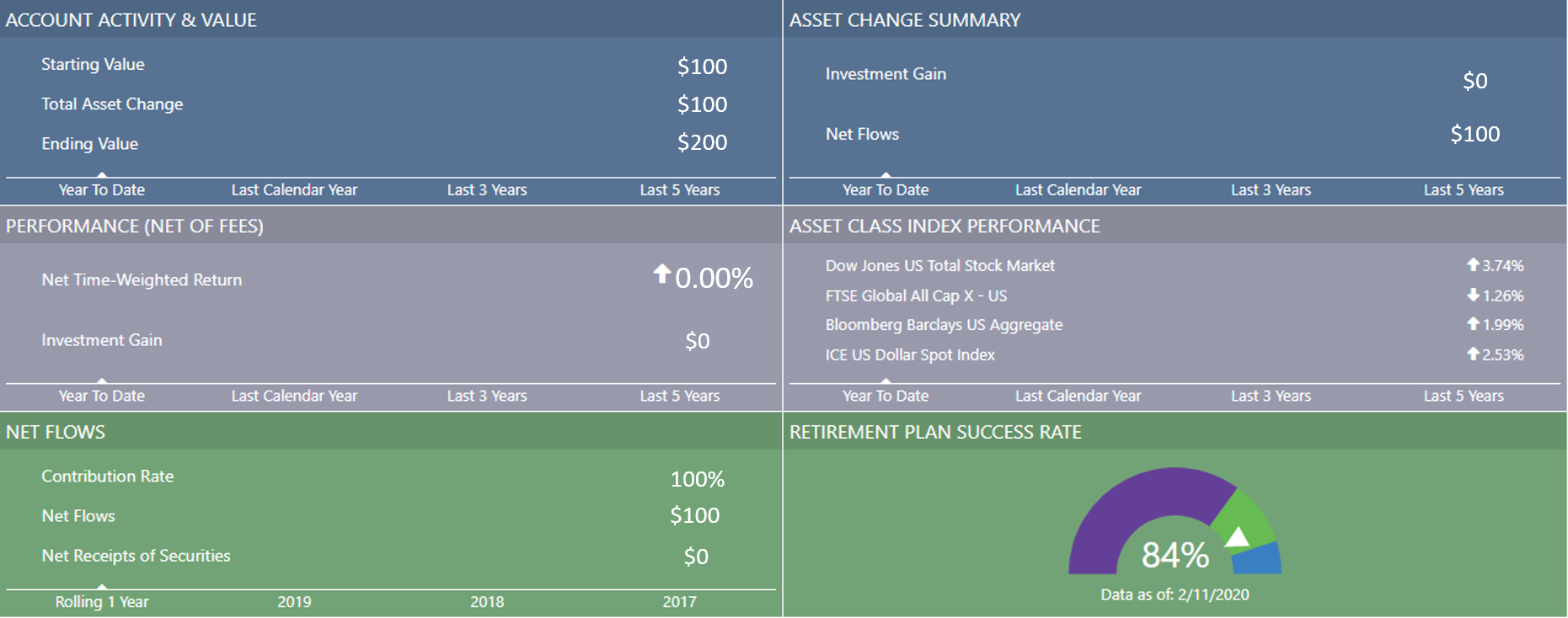 View your investments with Ogorek Wealth Management's client dashboard