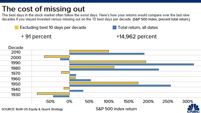 The cost of sitting out of the stock market