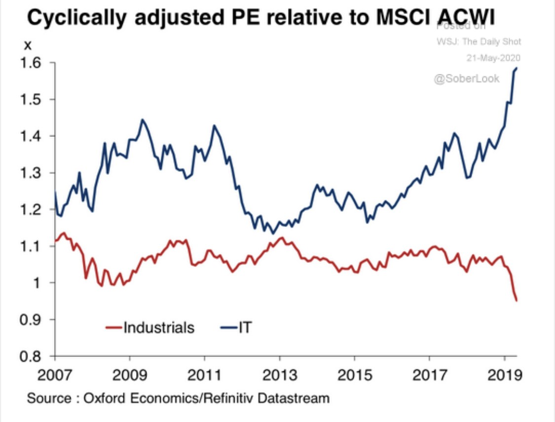 Cyclincally adjusted PE relative to MSCI ACWI