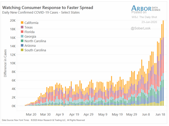 Consumer response to Covid-19 spread in select states