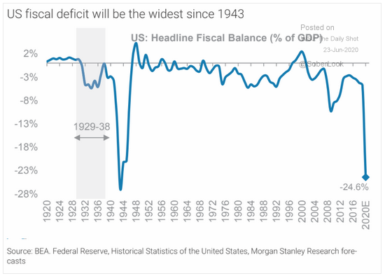 US fiscal deficit will be the widest since 1943