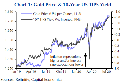 Chart showing gold price & 10-year US TIPS yield. Is now the time to buy gold?