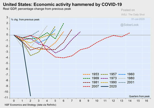 Real GDP - Economic activity drop due to Covid-19