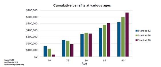 When is the best time to start receiving Social Security benefits? Cumulative benfits at various age chart.