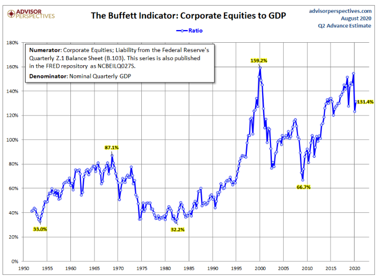 The Buffett Indicator chart of Corporate Equities to GDP