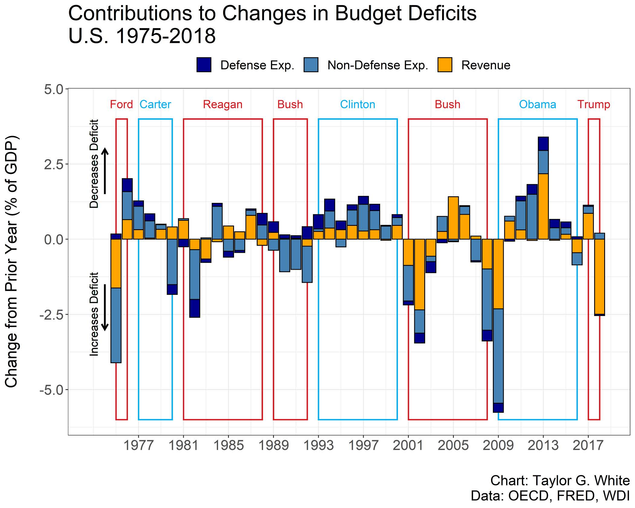 A chart showing contributions to changes in budget deficits