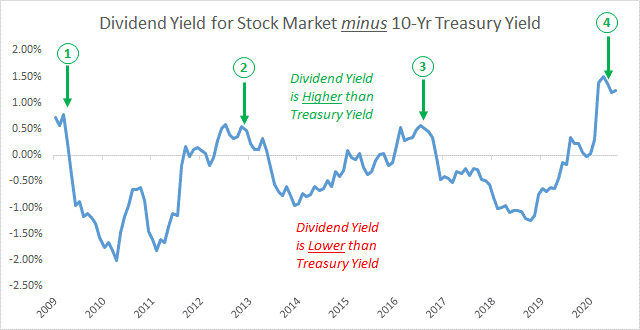 Chart showing the dividend yield for the stock market minus the 10-year treasury yield