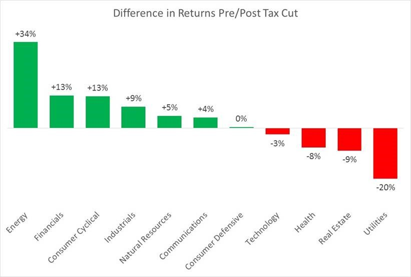 pre- and post-tax cut stock returns by industry
